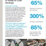 3D-Printing-Cost-Savings-Contract-Manufacturing